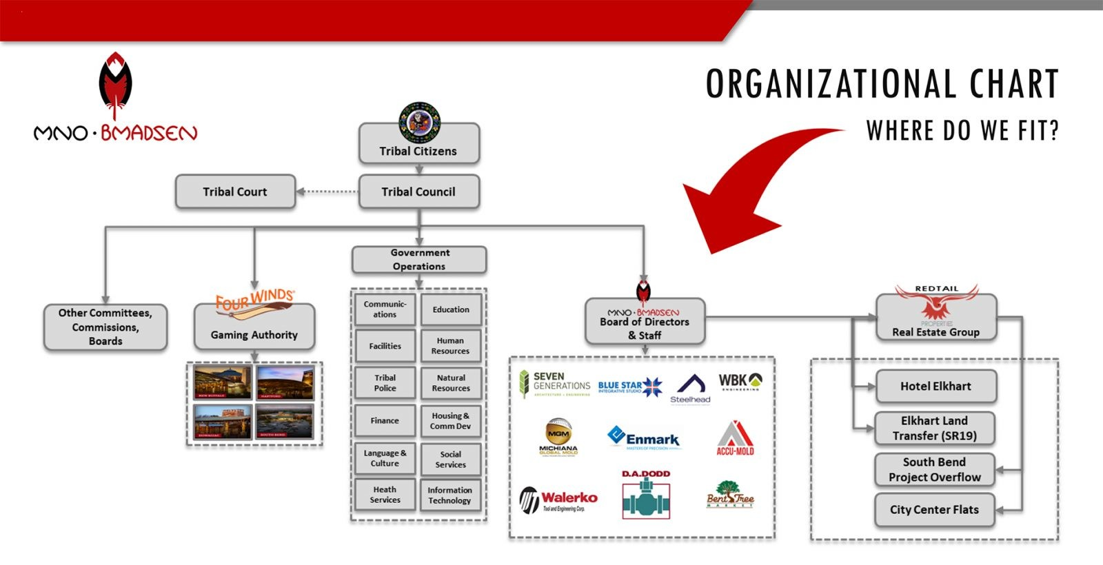 Mno-Bmadsen Organizational Structure and Investment Holdings_final